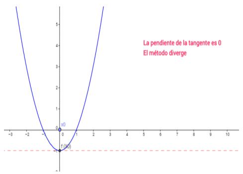 Numerico pdf calculo barroso